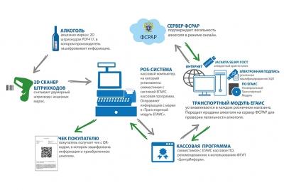 О внедрения ЕГАИС на всех организациях, занимающихся оборотом алкогольной продукции, в том числе предприятиях розничной торговли