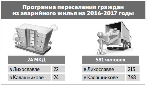 Инфографика tverlife.ru